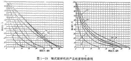 锤式破碎机的产品粒度性质曲线
