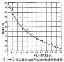 锤式破碎机的相对粒度性质曲线